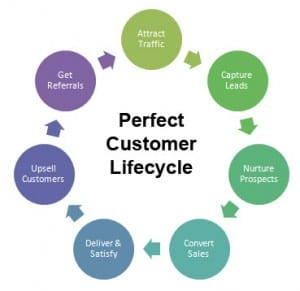 customer-lifecycle-300x291 ⋆ Business Consort
