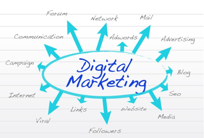 Image result for Online Marketing Explained for Beginners