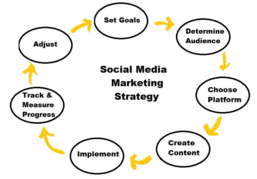 social media strategy course manchester