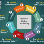 3 Day Ultimate Digital Marketing Courses