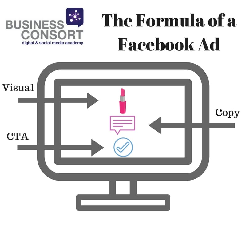 30 Day Digital Challenge: How to Create Facebook Ads That Convert (Day 17)