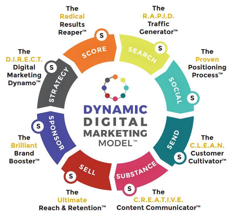Dynamic Digital Marketing Model with logo