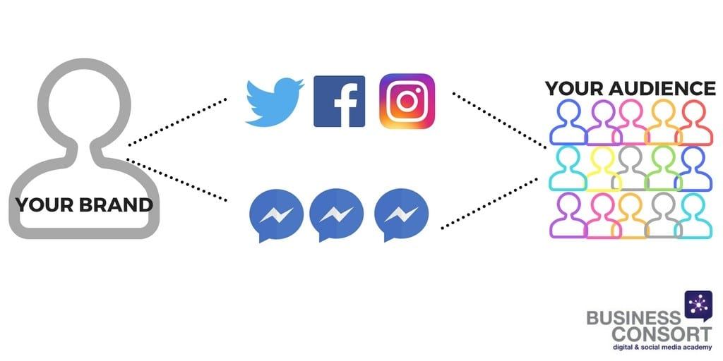 how to create messenger bot
