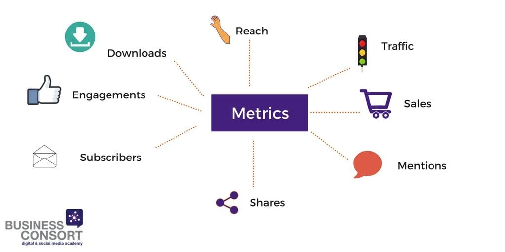 How to measure marketing success