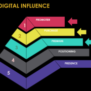 stages of influence